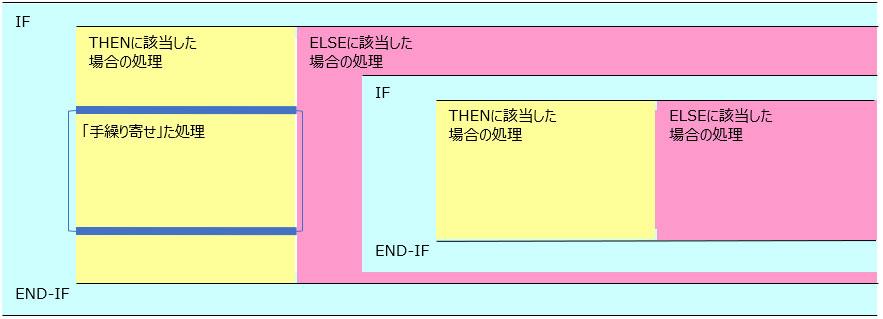 IF文の表現